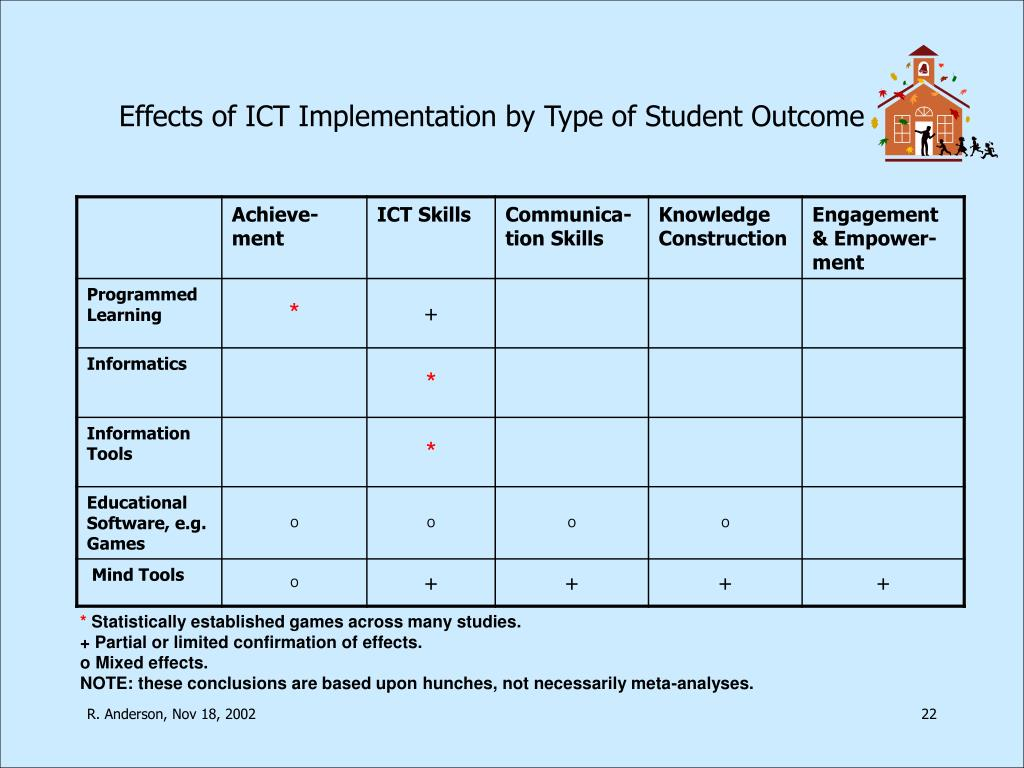 Effects of ICT Implementation by Type of Student Outcome
