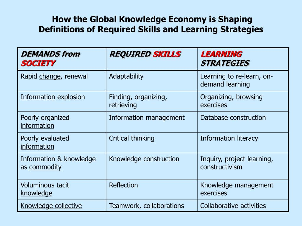 How the Global Knowledge Economy is Shaping Definitions of Required Skills and Learning Strategies