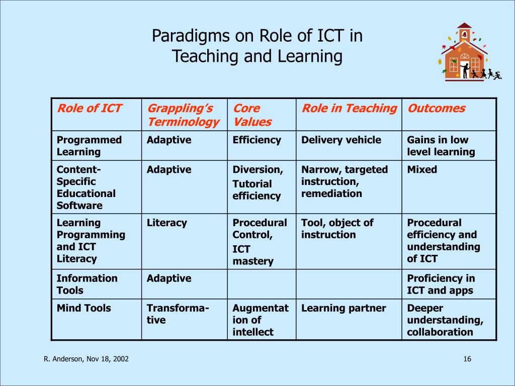 Paradigms on Role of ICT in