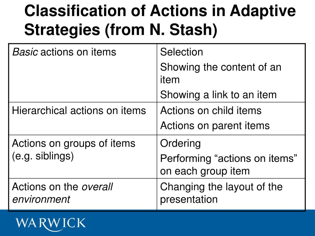 Classification of Actions in Adaptive Strategies (from N. Stash)