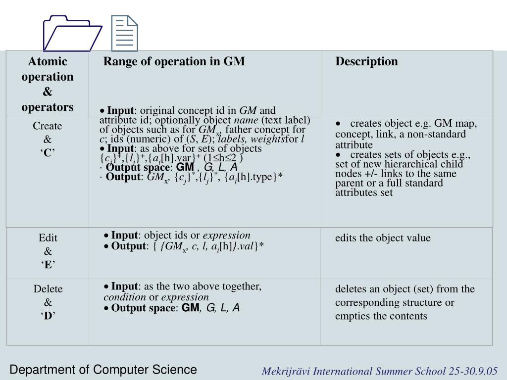 Atomic operation & operators
