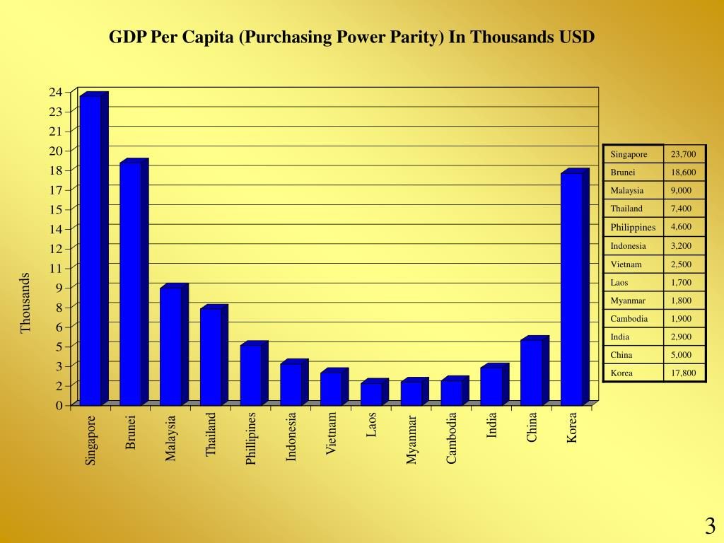 GDP Per Capita (Purchasing Power Parity) In Thousands USD
