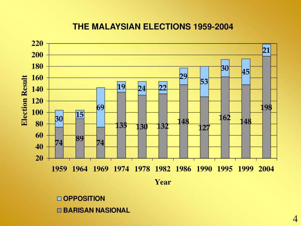 THE MALAYSIAN ELECTIONS 1959-2004