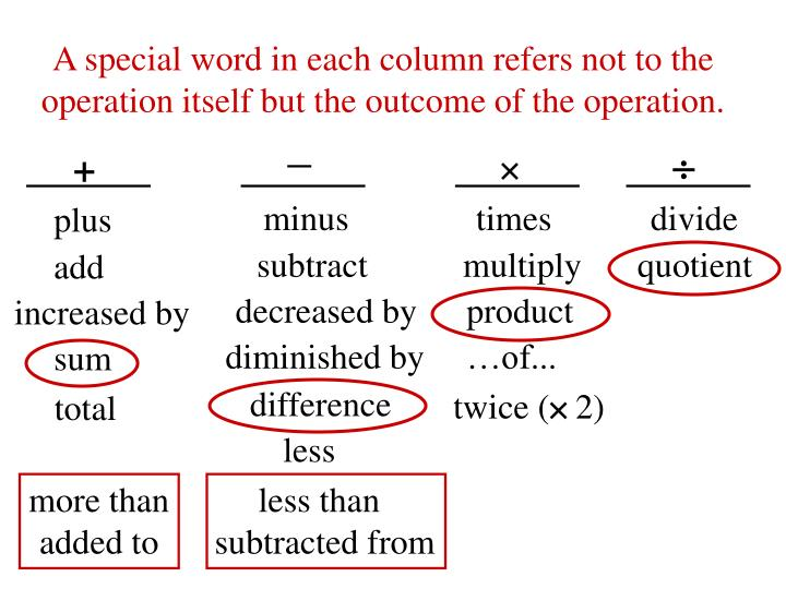 A special word in each column refers not to the operation itself but the outcome of the operation.