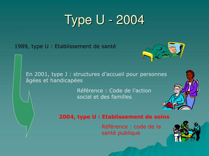 Type U - 2004