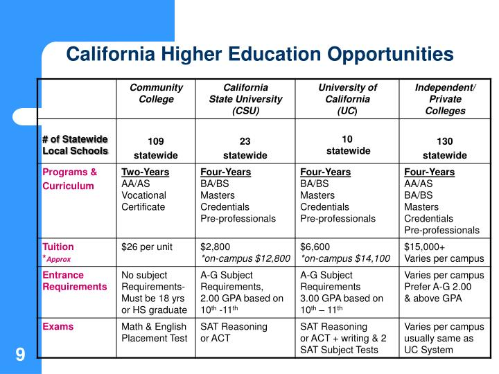 California Higher Education Opportunities