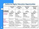 california higher education opportunities