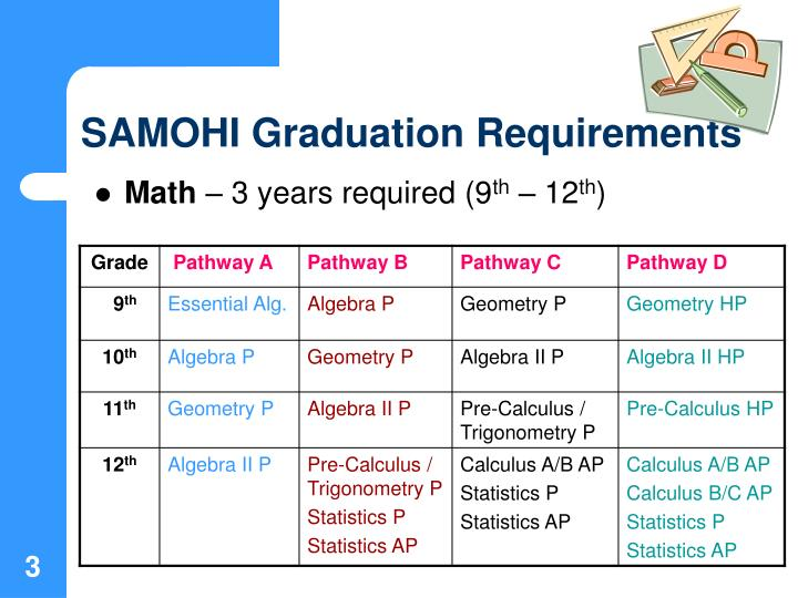Samohi graduation requirements1