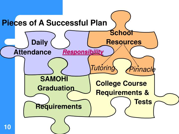 Pieces of A Successful Plan