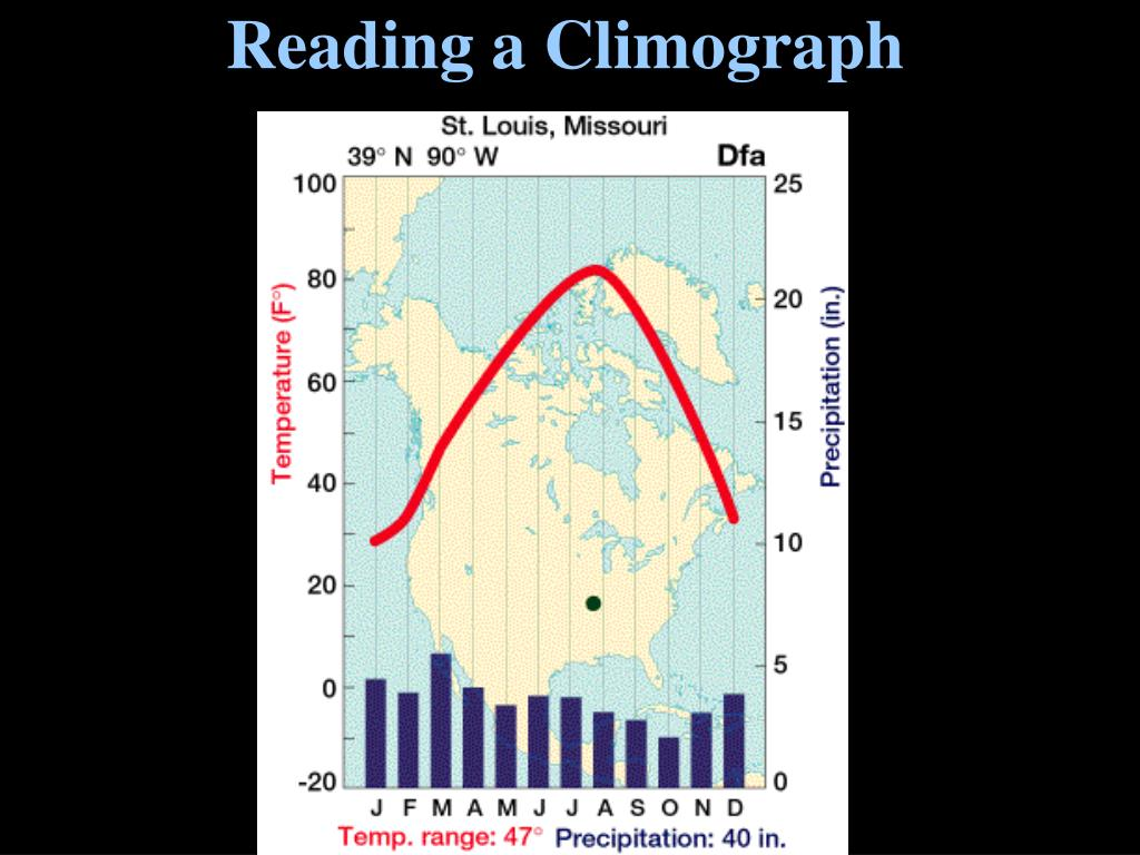 Reading a Climograph