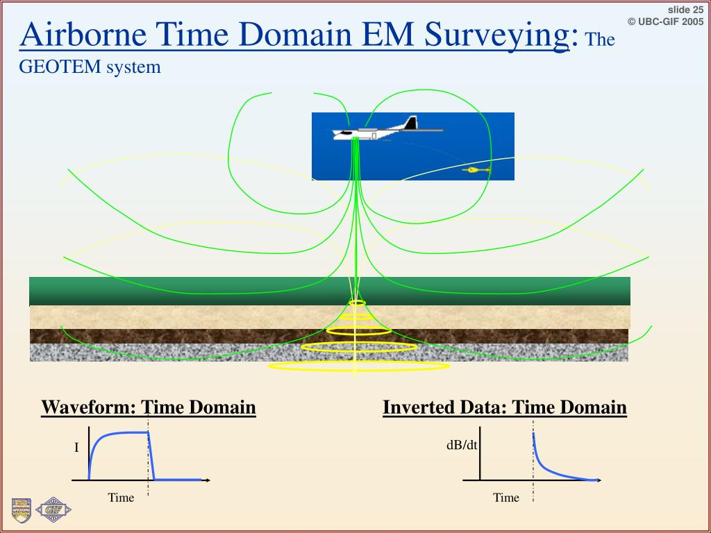 Airborne Time Domain EM Surveying