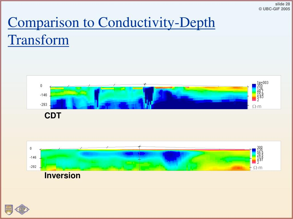 Comparison to Conductivity-Depth Transform