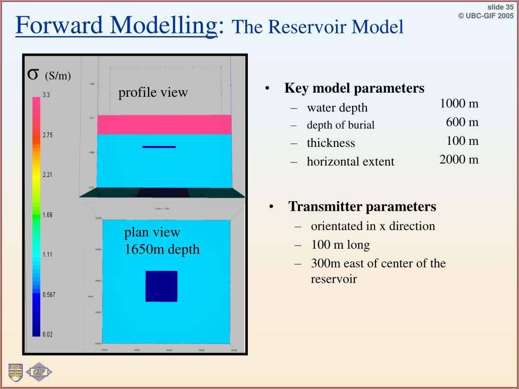 Forward Modelling