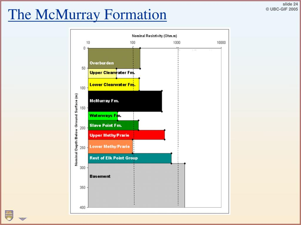 The McMurray Formation