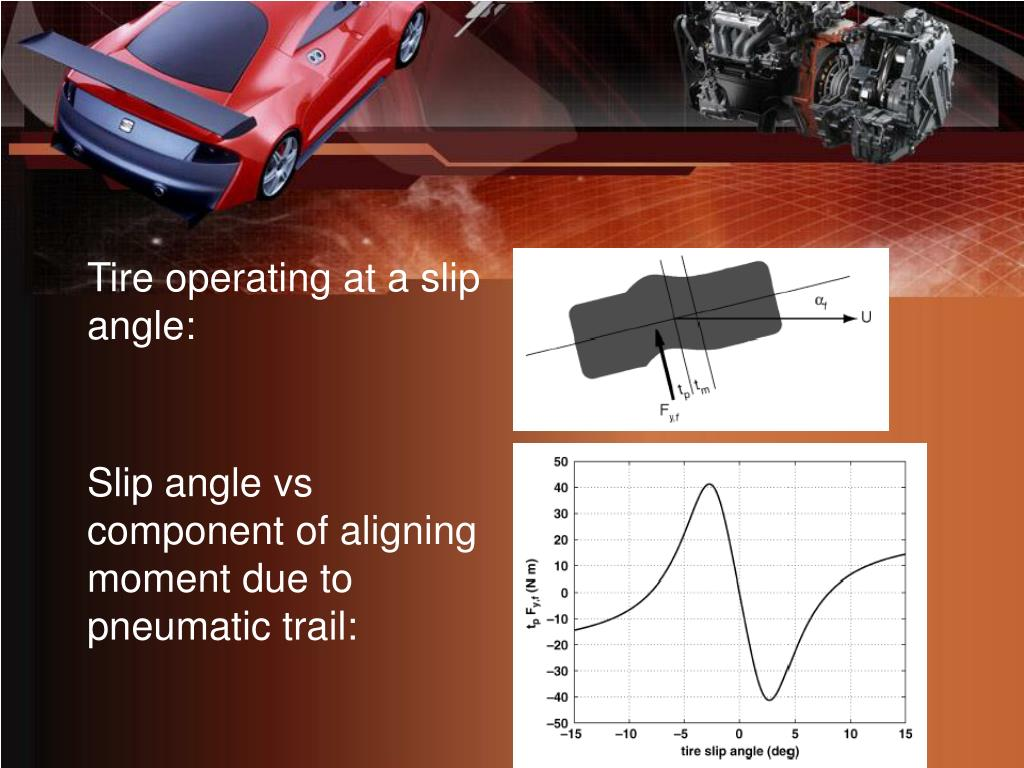 Tire operating at a slip angle: