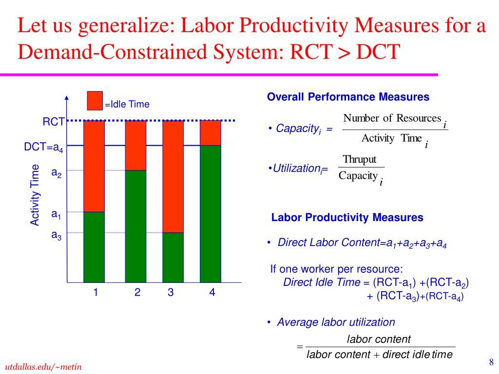 Let us generalize: Labor Productivity Measures for a