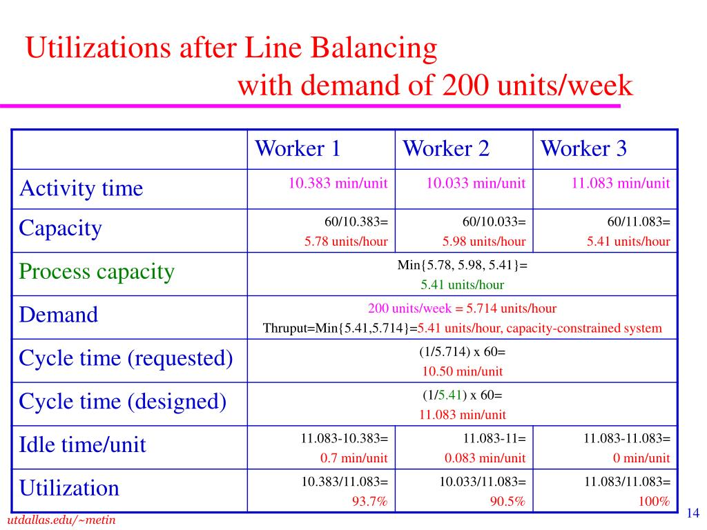 Utilizations after Line Balancing