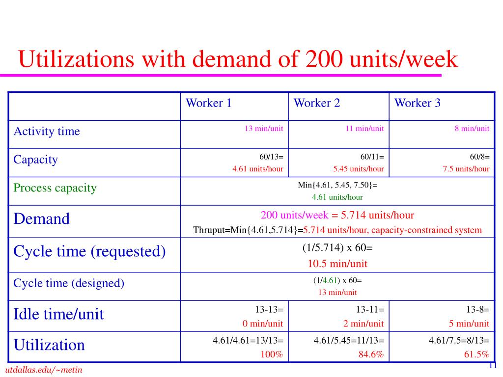 Utilizations with demand of 200 units/week