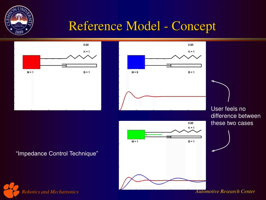 Reference Model - Concept
