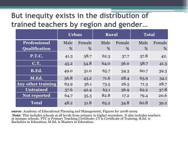 But inequity exists in the distribution of trained teachers by region and gender…