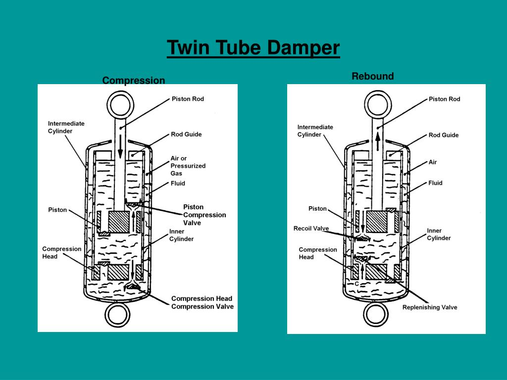 Twin Tube Damper