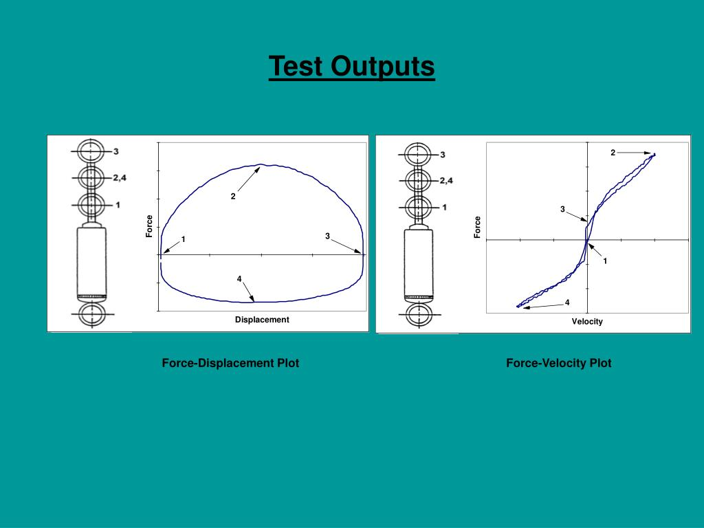 Test Outputs