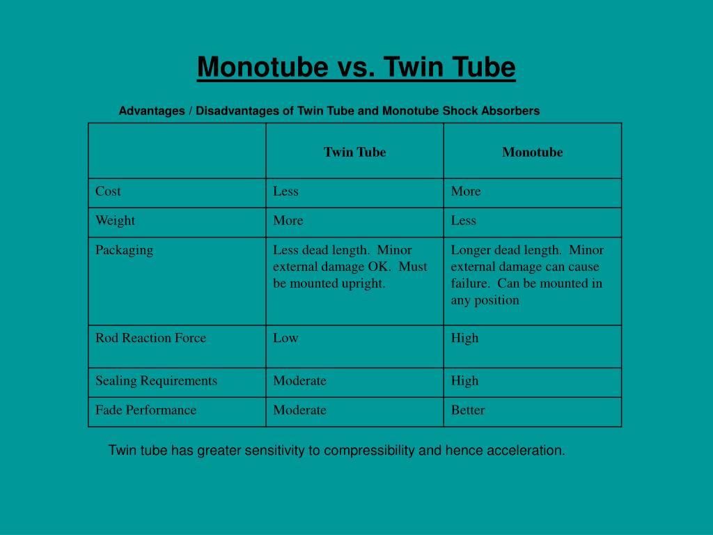 Monotube vs. Twin Tube