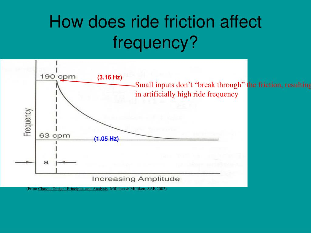 "Small inputs don't ""break through"" the friction, resulting in artificially high ride frequency"