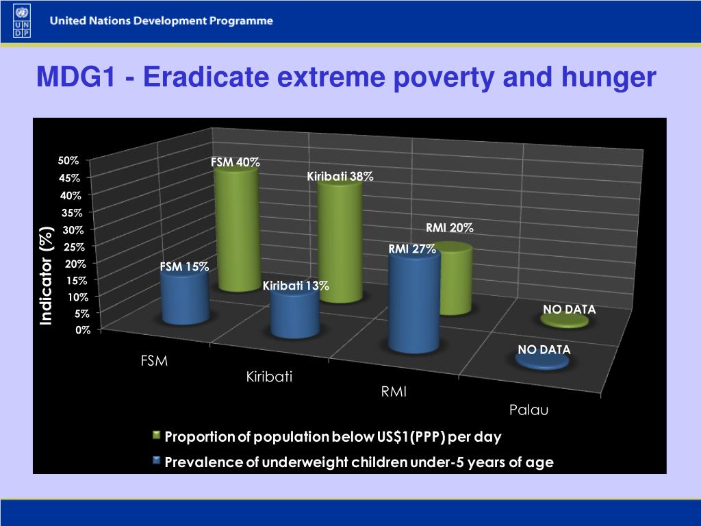 MDG1 - Eradicate extreme poverty and hunger
