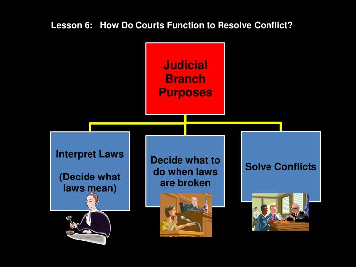 Lesson 6:   How Do Courts Function to Resolve Conflict?