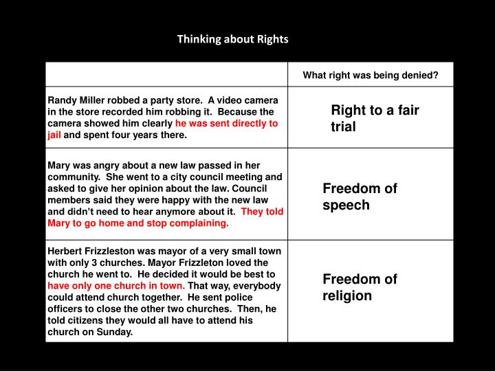 Thinking about Rights