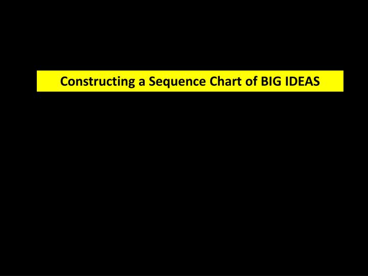 Constructing a Sequence Chart of BIG IDEAS