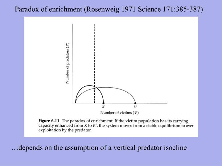 Paradox of enrichment (Rosenweig 1971 Science 171:385-387)