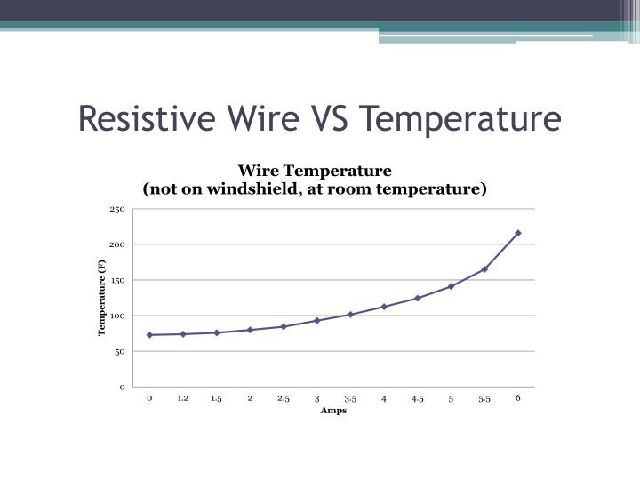 Resistive Wire VS Temperature