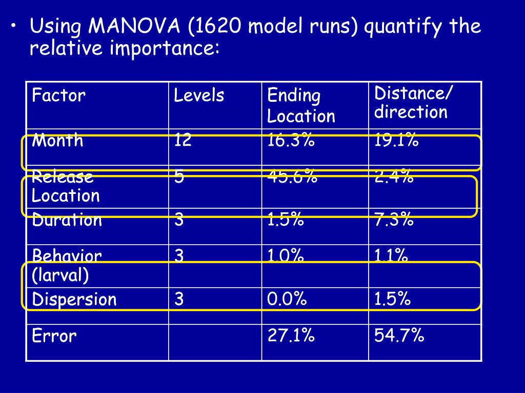 Using MANOVA (1620 model runs) quantify the relative importance: