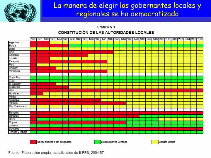 La manera de elegir los gobernantes locales y regionales se ha democratizado