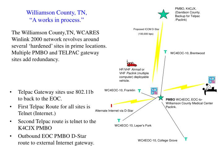 PMBO, K4CJX, (Davidson County. Backup for Telpac /Paclink)