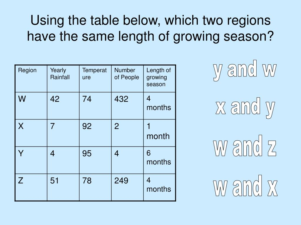 Using the table below, which two regions have the same length of growing season?