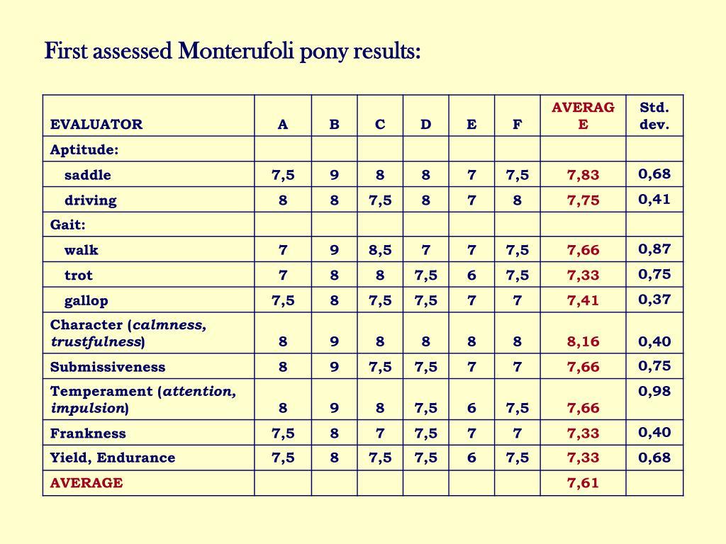 First assessed Monterufoli pony results: