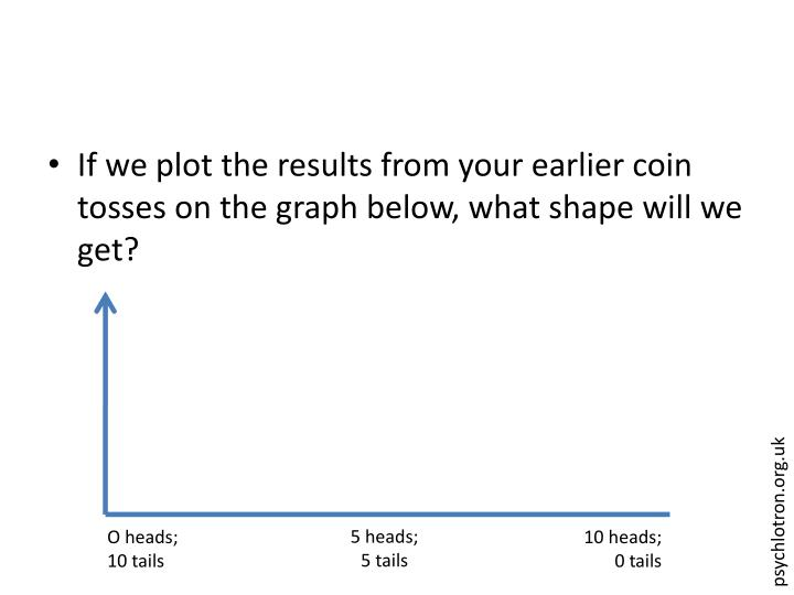 If we plot the results from your earlier coin tosses on the graph below, what shape will we get?