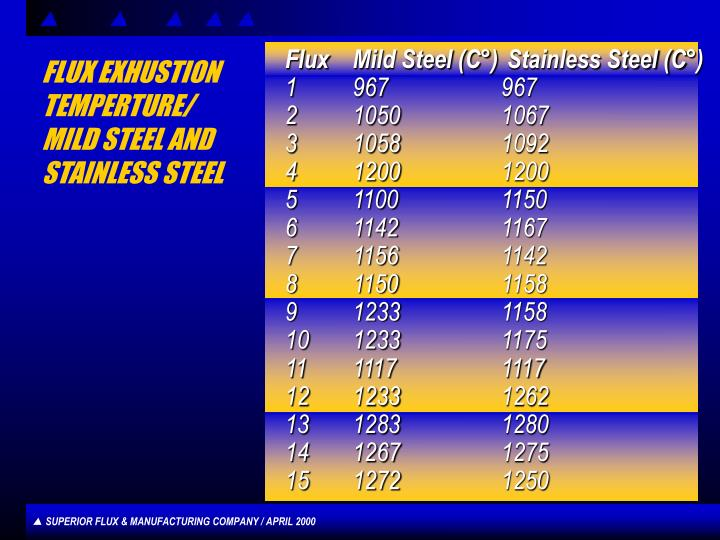 Flux	Mild Steel (C°)	 Stainless Steel (C°)
