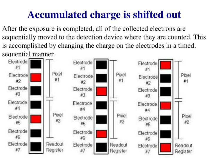 Accumulated charge is shifted out