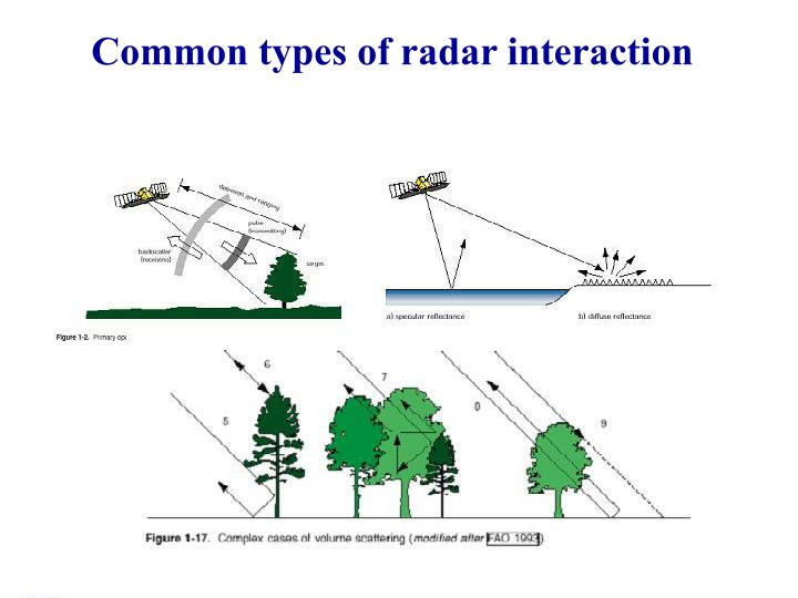 Common types of radar interaction
