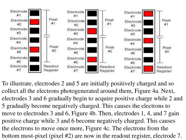 To illustrate, electrodes 2 and 5 are initially positively charged and so collect all the electrons photogenerated around them, Figure 4a. Next, electrodes 3 and 6 gradually begin to acquire positive charge while 2 and 5 gradually become negatively charged. This causes the electrons to move to electrodes 3 and 6, Figure 4b. Then, electrodes 1, 4, and 7 gain positive charge while 3 and 6 become negatively charged. This causes the electrons to move once more, Figure 4c. The electrons from the bottom most-pixel (pixel #2) are now in the readout register, electrode 7.