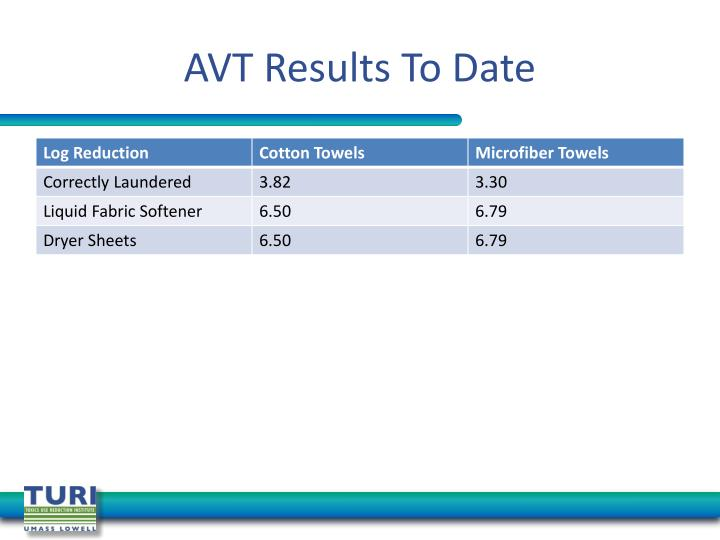 AVT Results To Date
