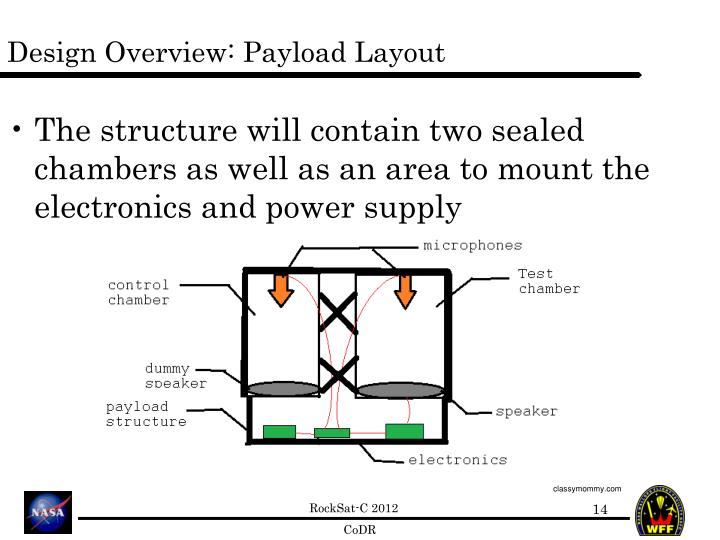 Design Overview: Payload Layout