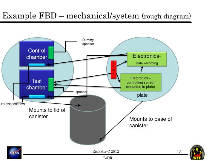 Example FBD – mechanical/system