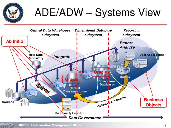 ADE/ADW – Systems View