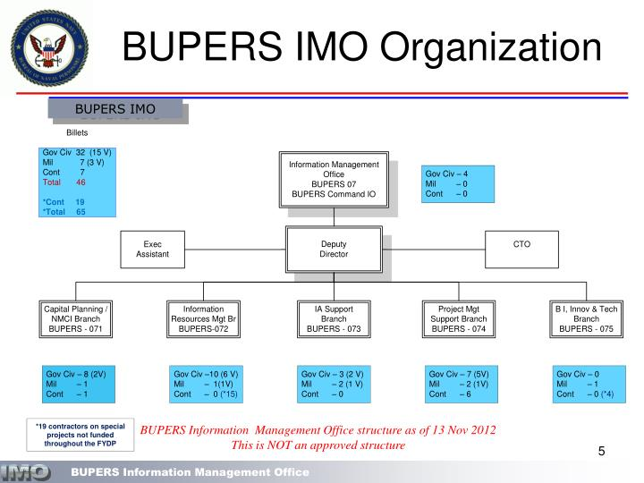 BUPERS IMO Organization