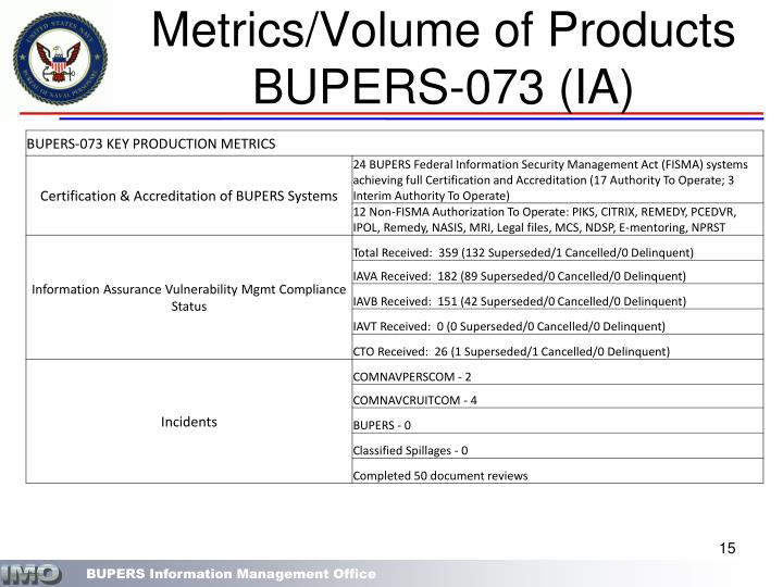 Metrics/Volume of Products